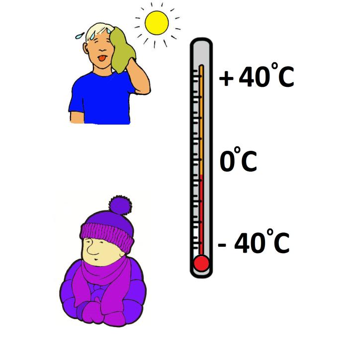 Lämpötila