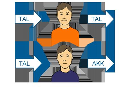Tecknad bild med vars hjälp man åskådliggör inlärning av tal och inlärning av alternativ och kompletterande kommunikation.