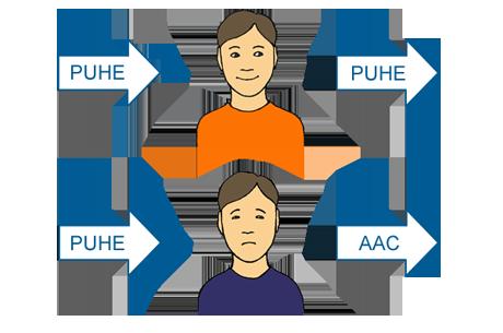 piirroskuva, jolla havainnollistetaan puheen ja puhetta korvaavan kommunikoinnin oppimista