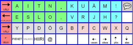 ruutunäppäimistössä kirjaimet on ryhmitelty kolmeen askellusalueeseen.